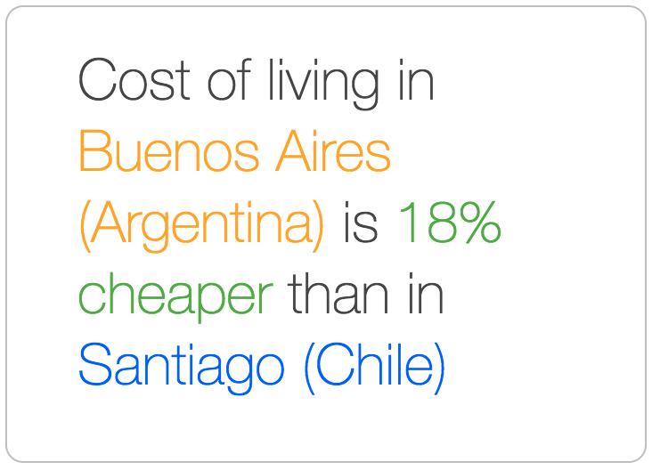 Buenos Aires is cheaper than Santiago