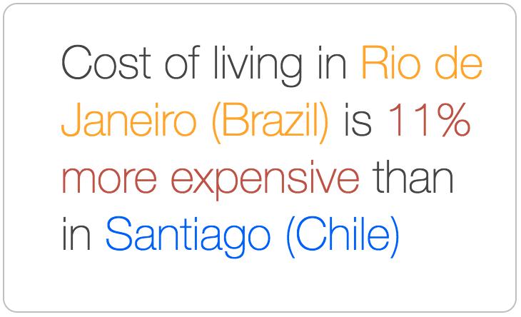 Rio de Janeiro is more expensive than Santiago